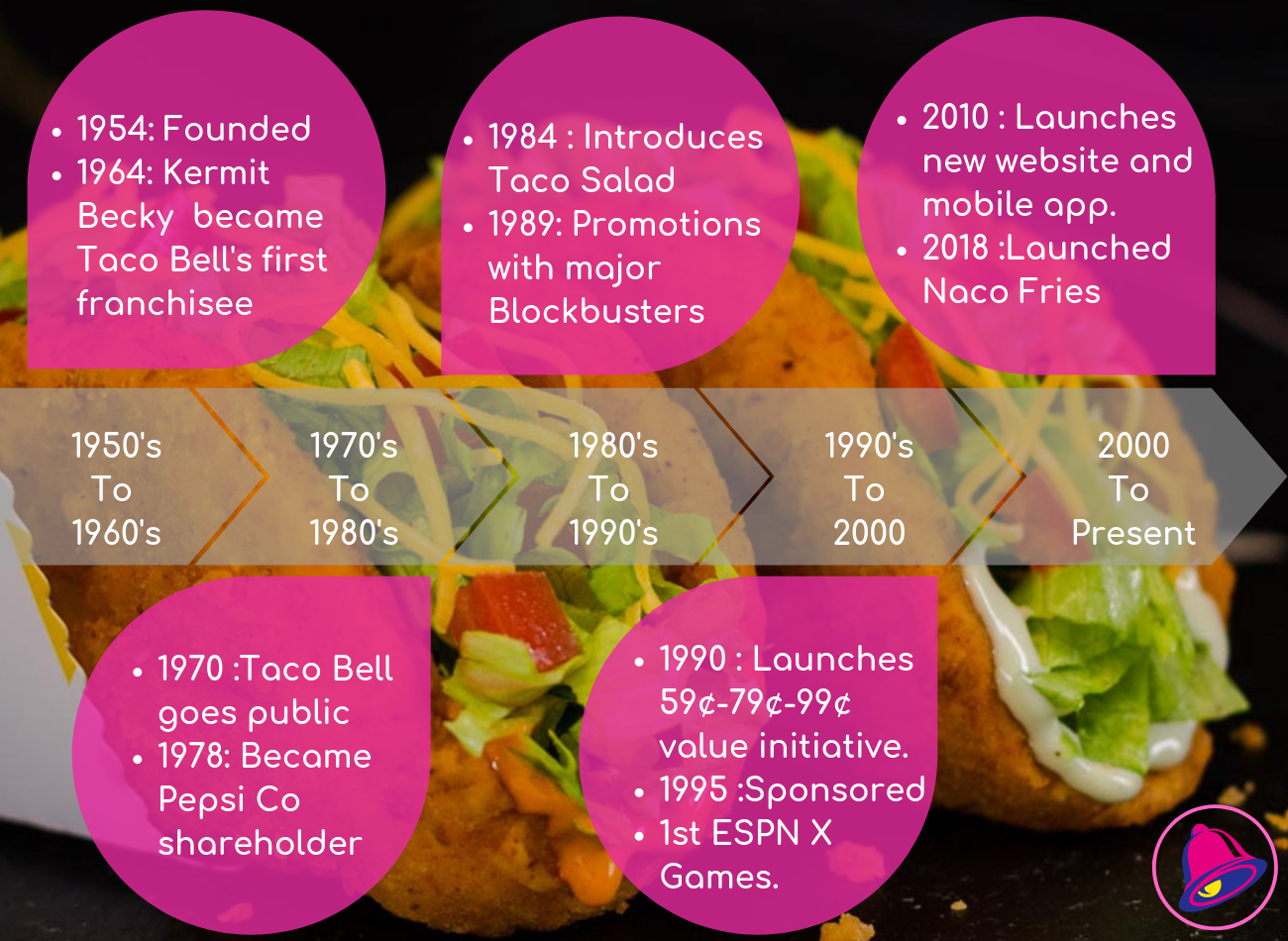 The history of Taco Bell from 1950-Present